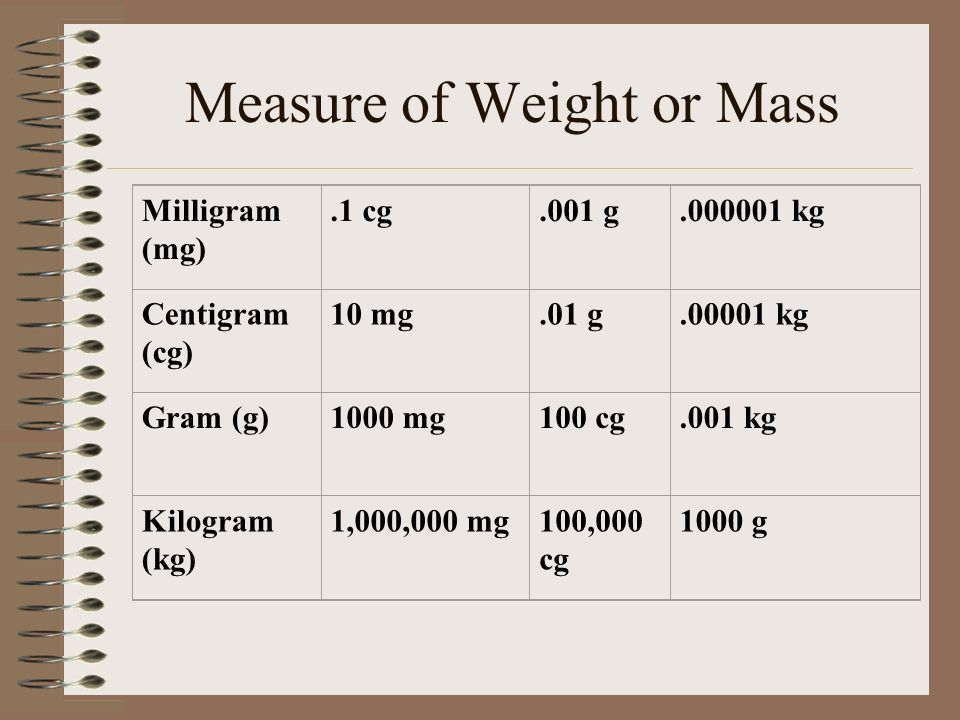 Measure of Weight or Mass Milligram (mg).1 cg.001 g kg Centigram (cg) 10 mg.01 g kg Gram (g)1000 mg100 cg.001 kg Kilogram (kg) 1,000,000 mg100,000 cg 1000 g