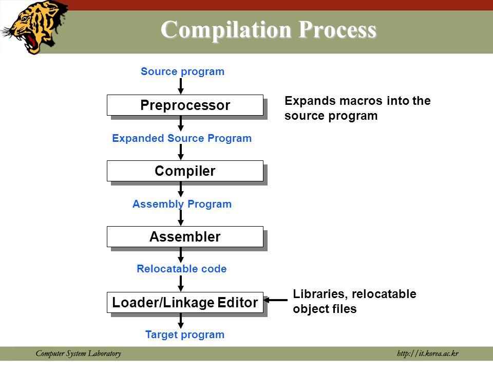 Machine Language Programming language High-level programming languages Procedural languages: C, PASCAL, FORTRAN Object-oriented languages: C++, Object