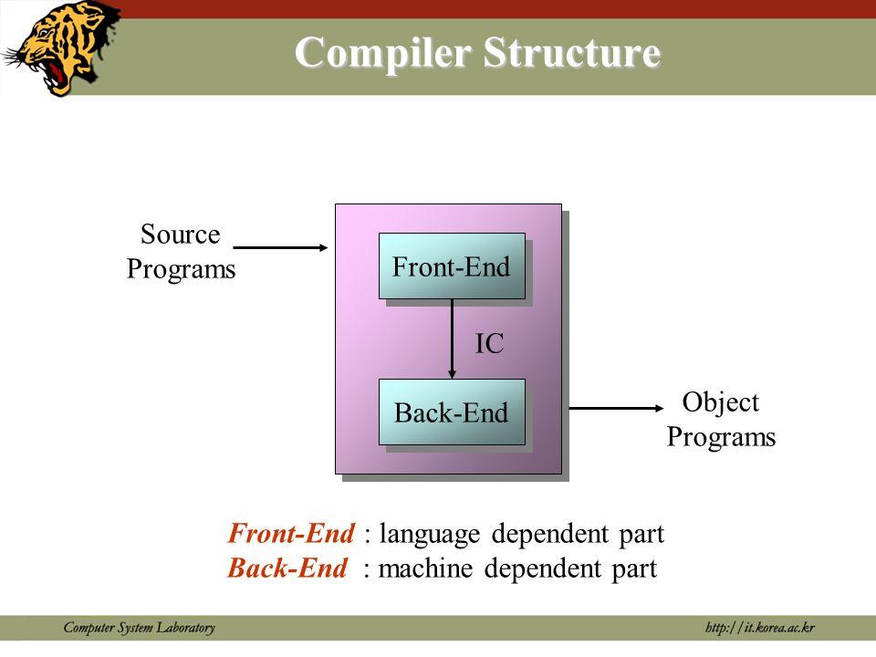 Compiler Phases I.C. : Intermediate Code O.C. : Optimized Code Source Program Object Program Lexical Analyzer Syntax Analyzer Intermediate Code Genera