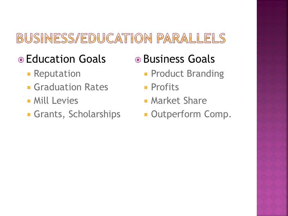  Education Goals  Reputation  Graduation Rates  Mill Levies  Grants, Scholarships  Business Goals  Product Branding  Profits  Market Share  Outperform Comp.