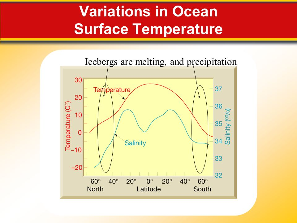 Variations in Ocean Surface Temperature Icebergs are melting, and precipitation