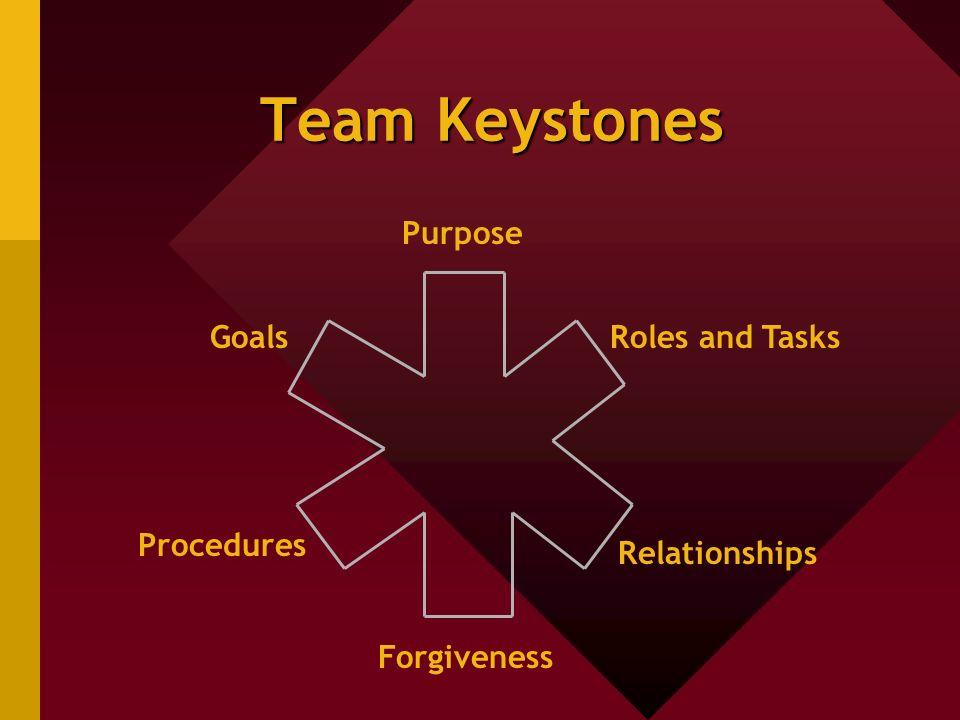 Team Keystones Purpose Goals Procedures Forgiveness Relationships Roles and Tasks