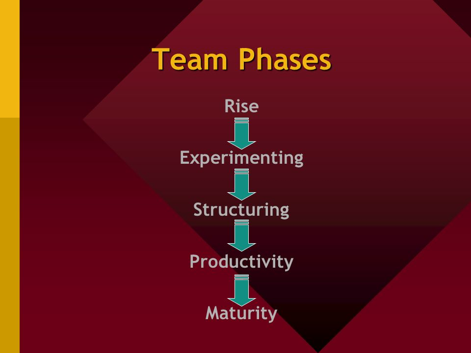 Team Phases Rise Experimenting Structuring Productivity Maturity