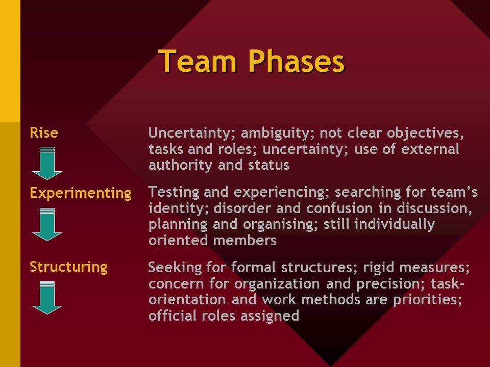 Team Phases Rise Experimenting Structuring Uncertainty; ambiguity; not clear objectives, tasks and roles; uncertainty; use of external authority and status Testing and experiencing; searching for team's identity; disorder and confusion in discussion, planning and organising; still individually oriented members Seeking for formal structures; rigid measures; concern for organization and precision; task- orientation and work methods are priorities; official roles assigned