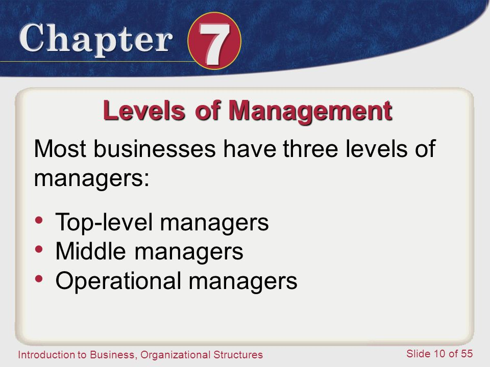 Introduction to Business, Organizational Structures Slide 10 of 55 Levels of Management Most businesses have three levels of managers: Top-level manag