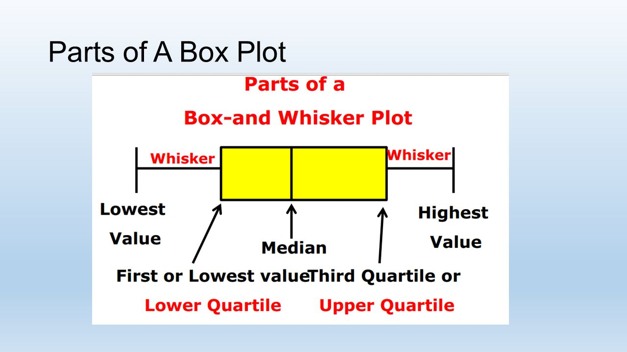 Interpreting box and whisker plot worksheet answers