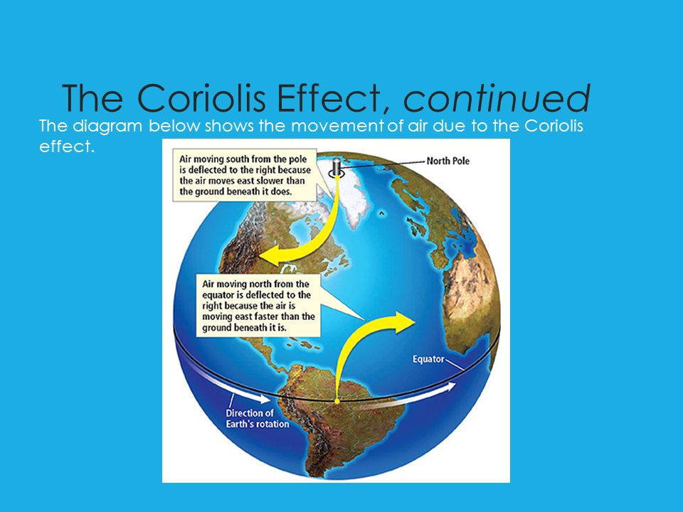 The Coriolis Effect, continued The diagram below shows the movement of air due to the Coriolis effect.