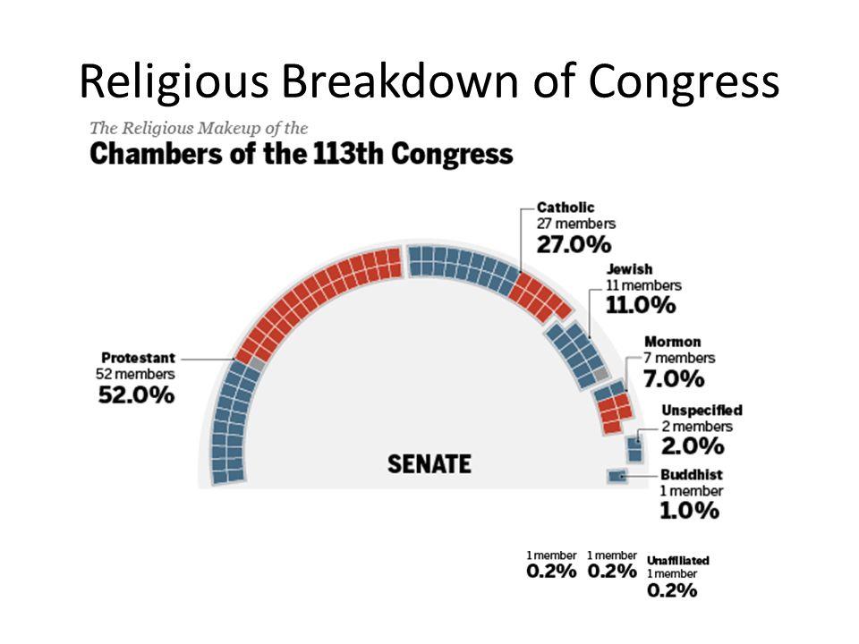 Religious Breakdown of Congress