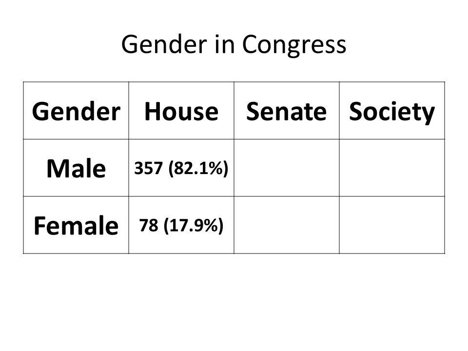 Gender in Congress GenderHouseSenateSociety Male 357 (82.1%) 80 (80%)49% Female 78 (17.9%) 20 (20%)51%