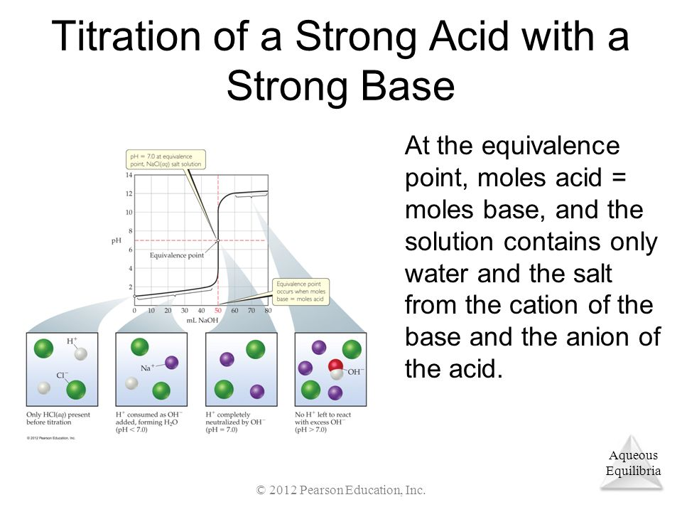 Aqueous Equilibria Titration of a Strong Acid with a Strong Base At the equivalence point, moles acid = moles base, and the solution contains only water and the salt from the cation of the base and the anion of the acid.