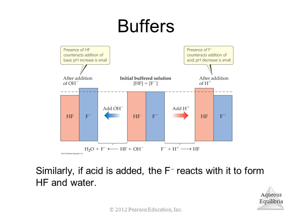 Aqueous Equilibria Buffers Similarly, if acid is added, the F  reacts with it to form HF and water.