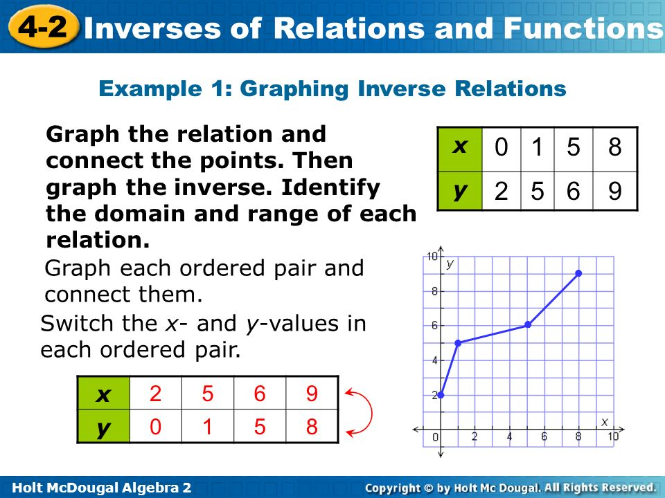 6 7 inverse relations and functions worksheet