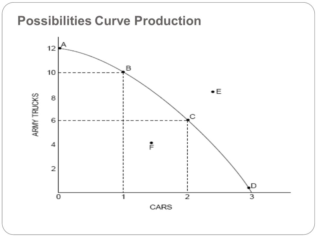 sample production possibility curve The concept describes the importance of understanding the production possibility frontier (ppf) - an essential concept in economics it provides an overview of the concept, as well as case study evidence and step by step guidance on how to illustrate the ppf in graphical form.