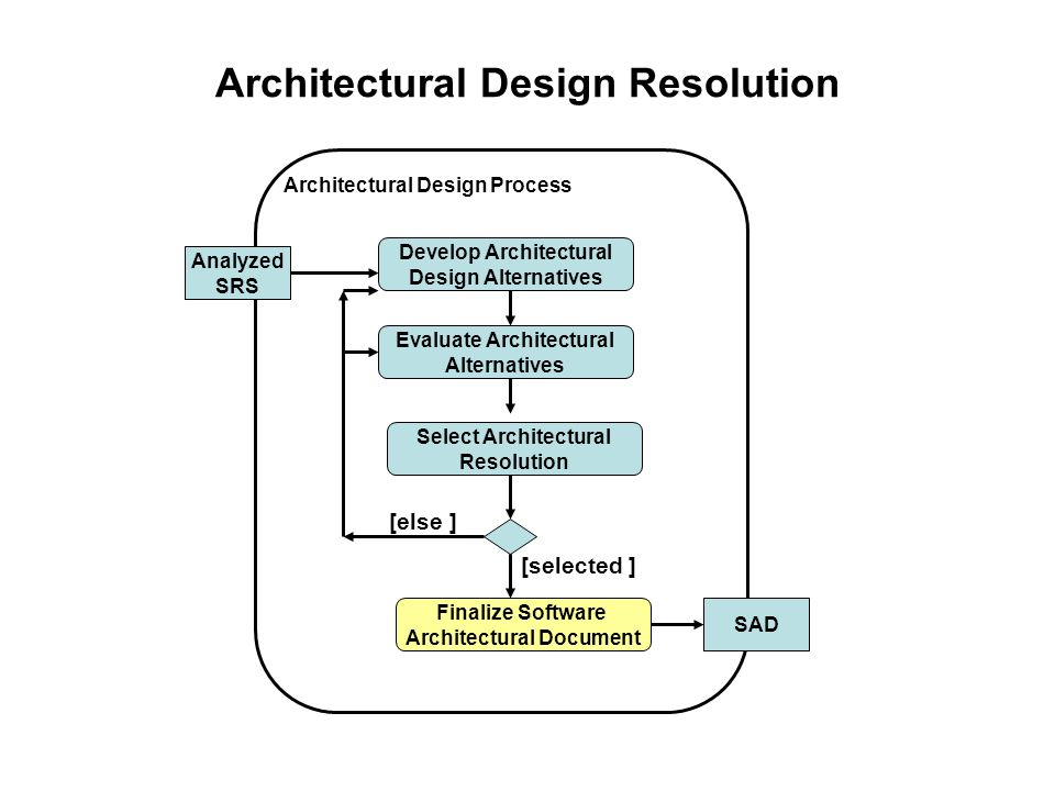 software architectural design evaluation Evaluation criteria start i want to share with you about architect and design conceptthis article is an a toolbox of software architecture review.