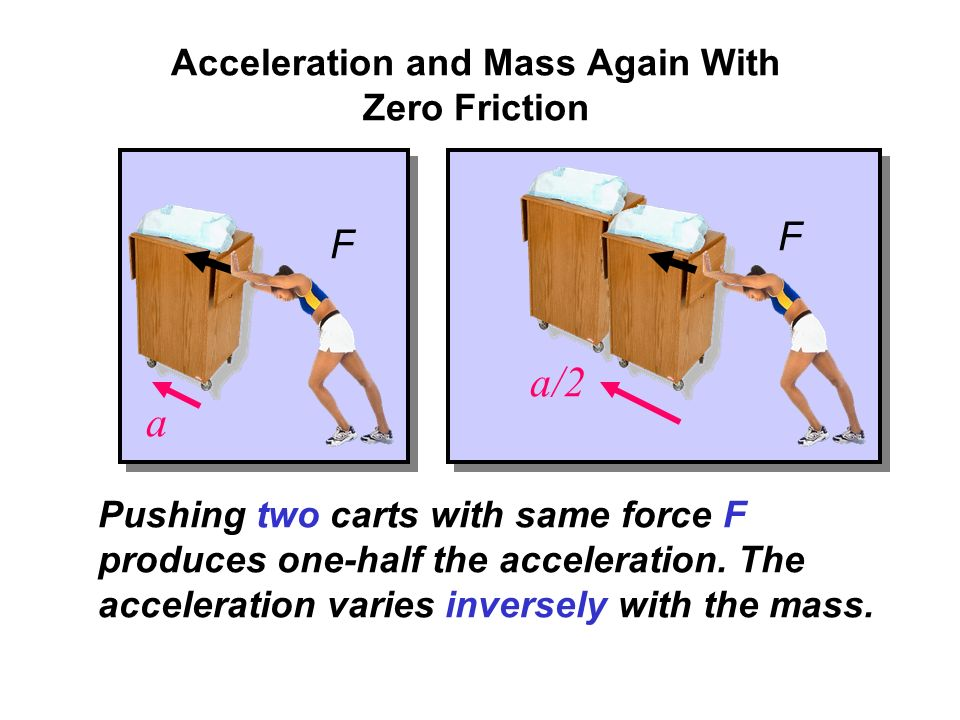 Acceleration and Force With Zero Friction Forces Pushing the cart with twice the force produces twice the acceleration.