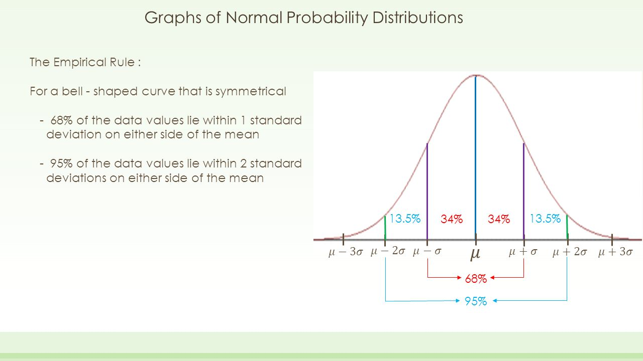 data normal distribution and probability In probability theory, the normal (or gaussian or gauss or laplace-gauss) distribution is a very common continuous probability distributionnormal distributions are important in statistics and are often used in the natural and social sciences to represent real-valued random variables whose distributions are not known.