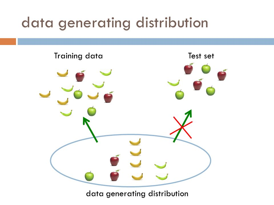 Training dataTest set data generating distribution