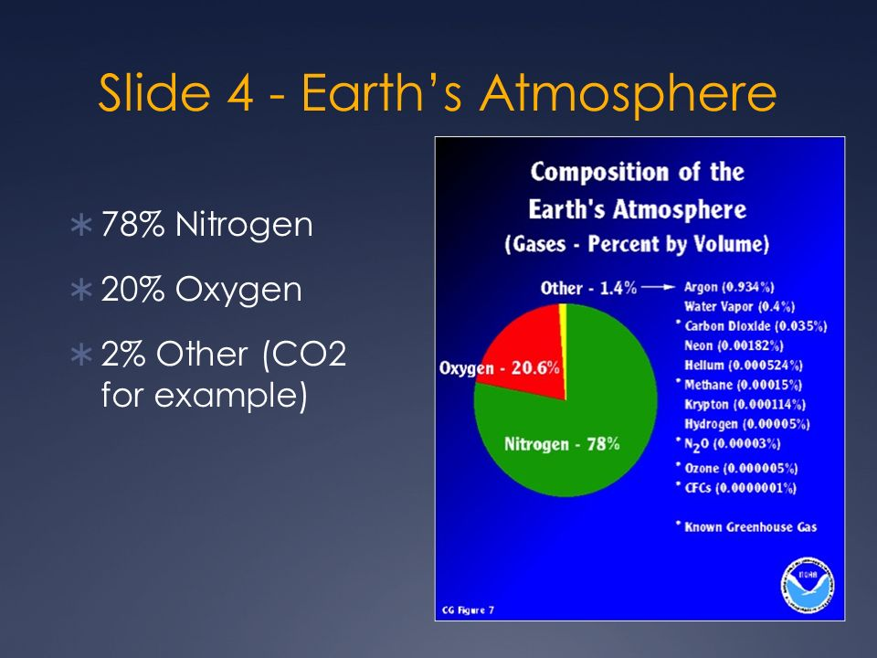Slide 4 - Earth's Atmosphere  78% Nitrogen  20% Oxygen  2% Other (CO2 for example)