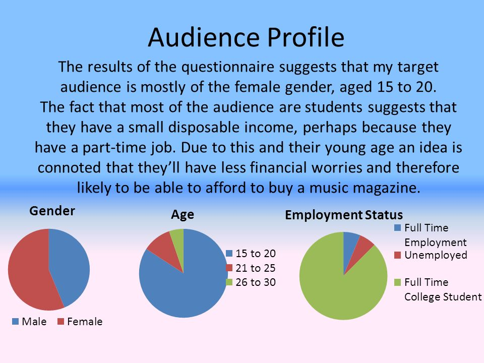 Audience Profile The results of the questionnaire suggests that my target audience is mostly of the female gender, aged 15 to 20.