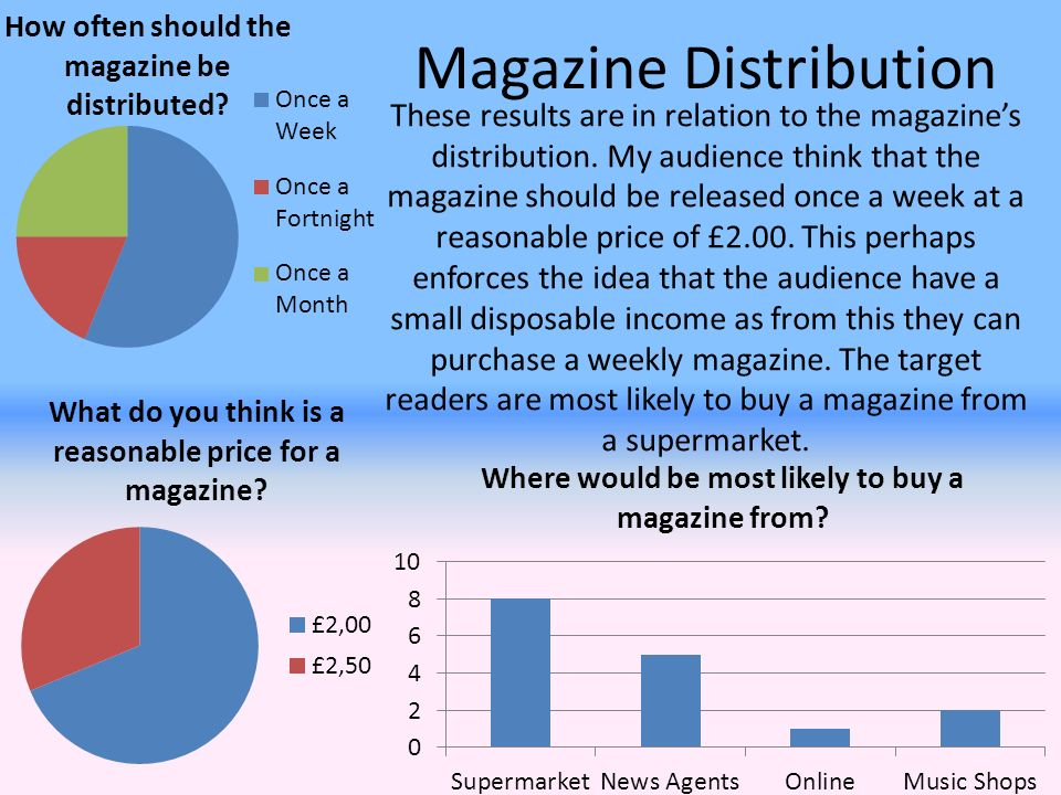 Magazine Distribution These results are in relation to the magazine's distribution.