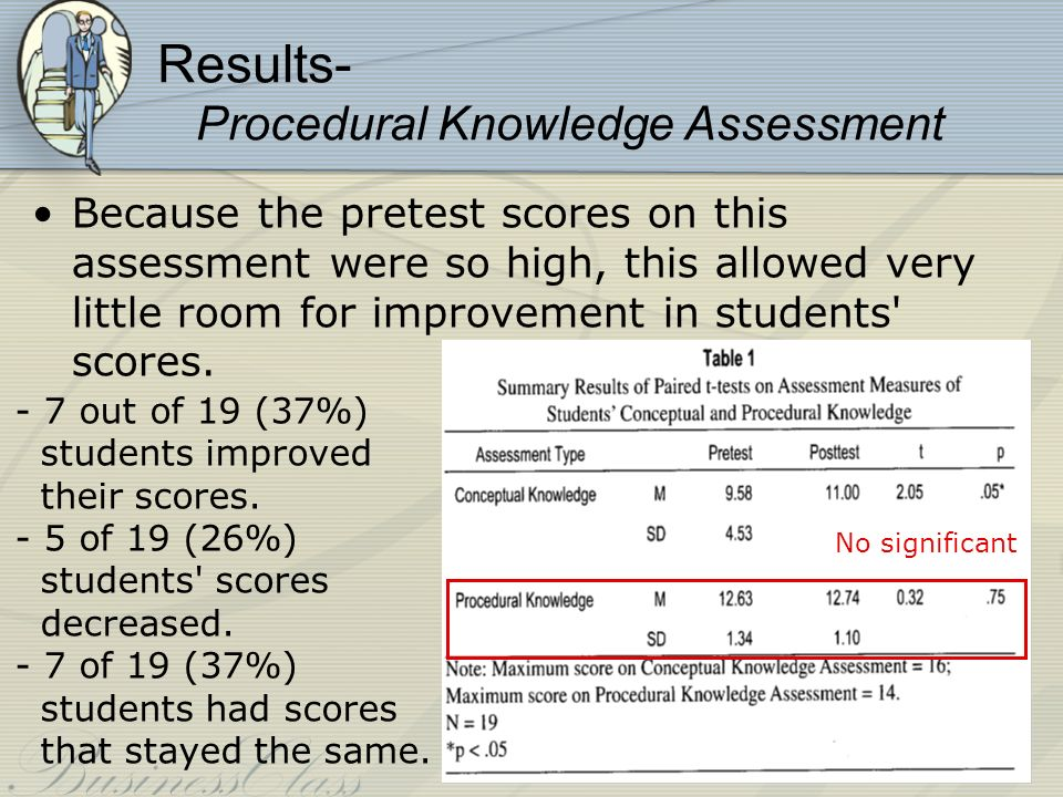 Results- Procedural Knowledge Assessment Because the pretest scores on this assessment were so high, this allowed very little room for improvement in students scores.