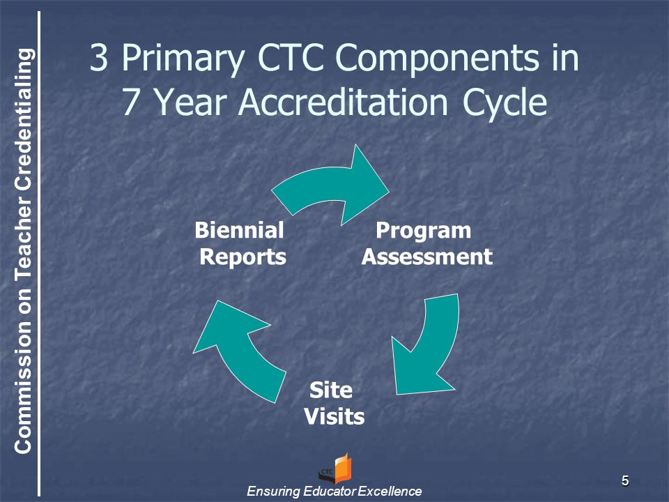 Commission on Teacher Credentialing Ensuring Educator Excellence 6 The Complete Cycle Year 3, Biennial Report Year 4, Program Assessment Year 5, Biennial Report, Prepare for Site Visit Year 6, Site Visit Year 7, Follow-Up Year 1, Biennial Report Year 2, Collect Data