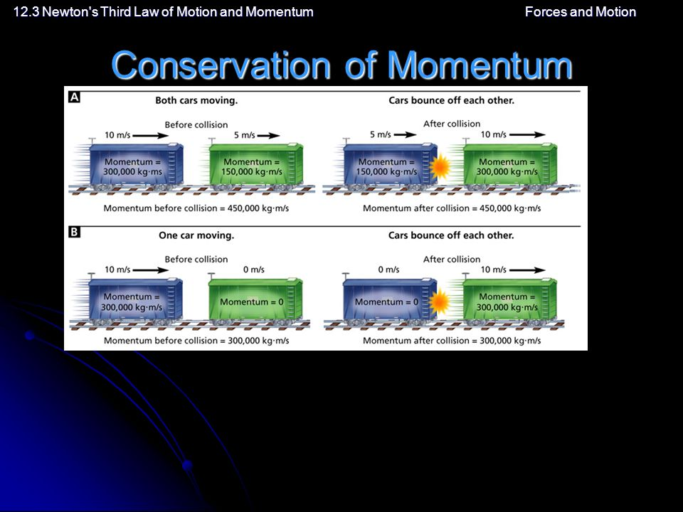 12.3 Newton s Third Law of Motion and MomentumForces and Motion Conservation of Momentum