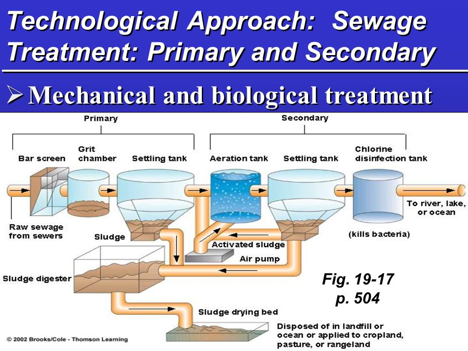 Technological Approach: Sewage Treatment: Primary and Secondary  Mechanical and biological treatment Fig.