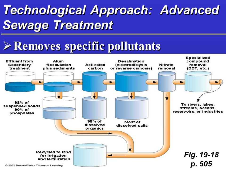 Technological Approach: Advanced Sewage Treatment  Removes specific pollutants Fig p. 505