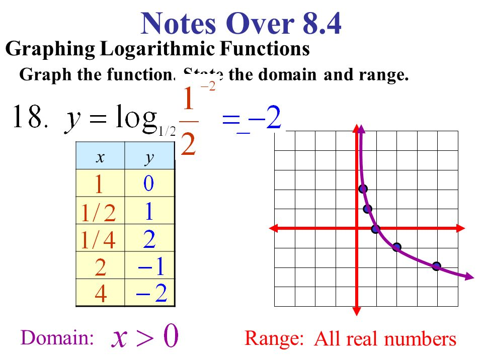 Graphing Logarithmic Functions Graph the function.