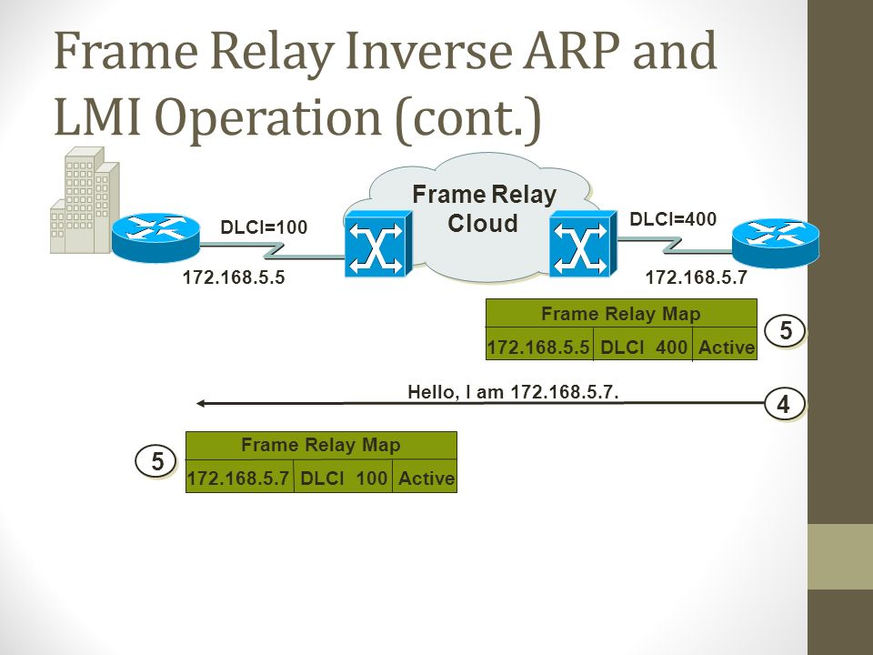 FRAME RELAY What is Frame Relay highperformance WAN protocol