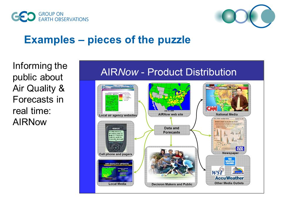 Examples – pieces of the puzzle Informing the public about Air Quality & Forecasts in real time: AIRNow