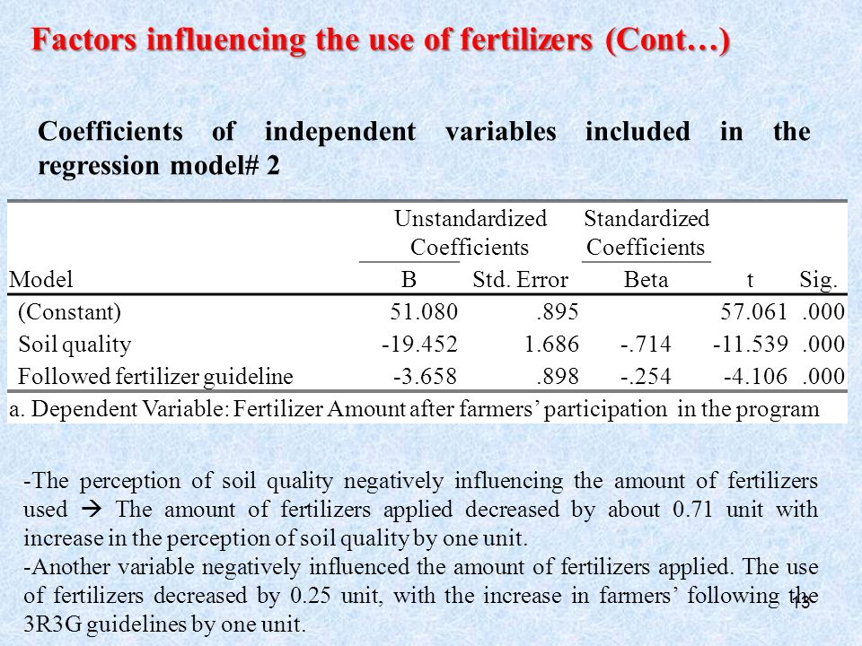 13 Factors influencing the use of fertilizers (Cont…) Coefficients of independent variables included in the regression model# 2 Model Unstandardized Coefficients Standardized Coefficients tSig.