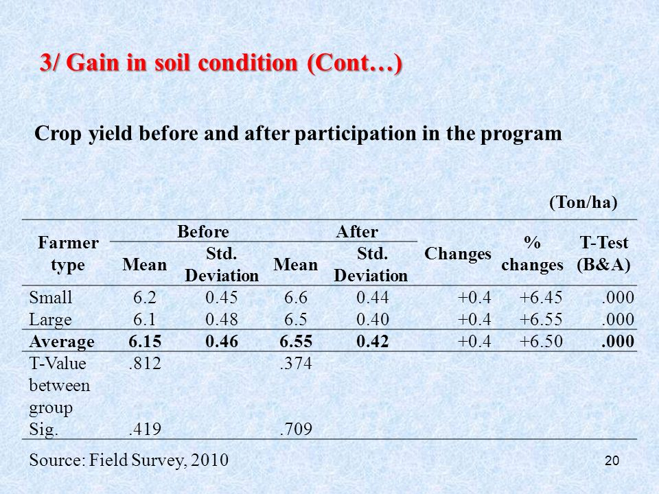20 3/ Gain in soil condition (Cont…) Crop yield before and after participation in the program Farmer type BeforeAfter Changes % changes T-Test (B&A) Mean Std.