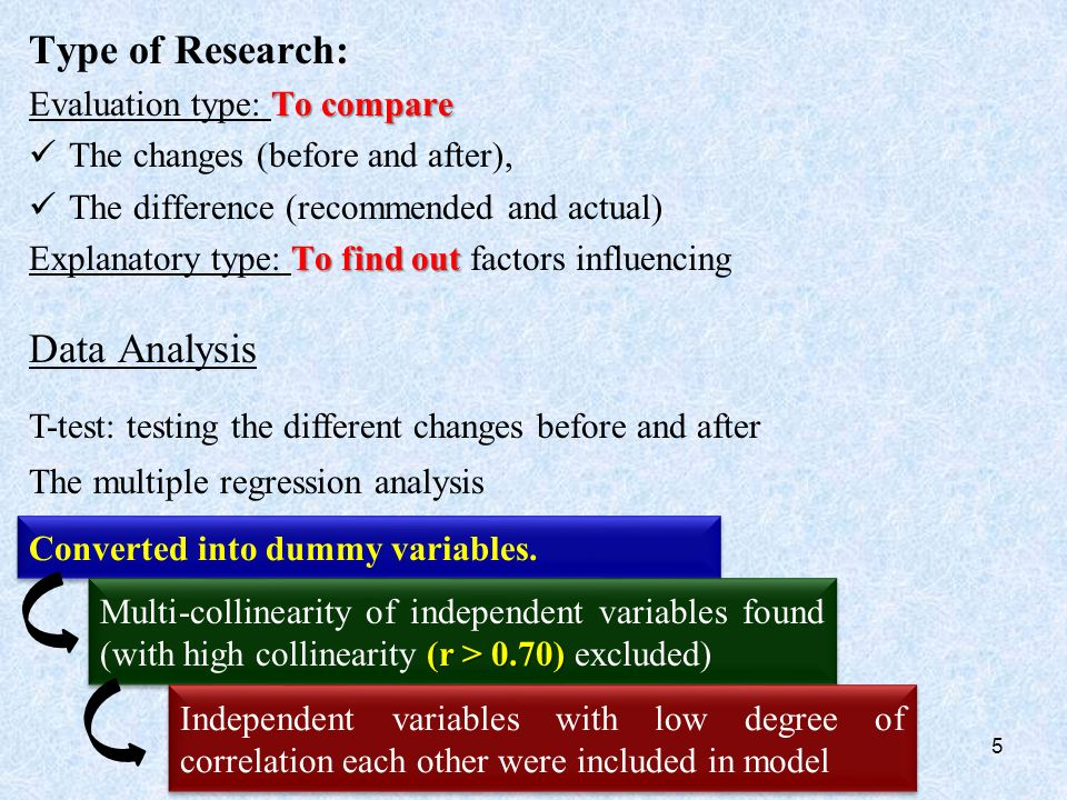 Type of Research: To compare Evaluation type: To compare The changes (before and after), The difference (recommended and actual) To find out Explanatory type: To find out factors influencing Data Analysis 5 T-test: testing the different changes before and after The multiple regression analysis Converted into dummy variables.