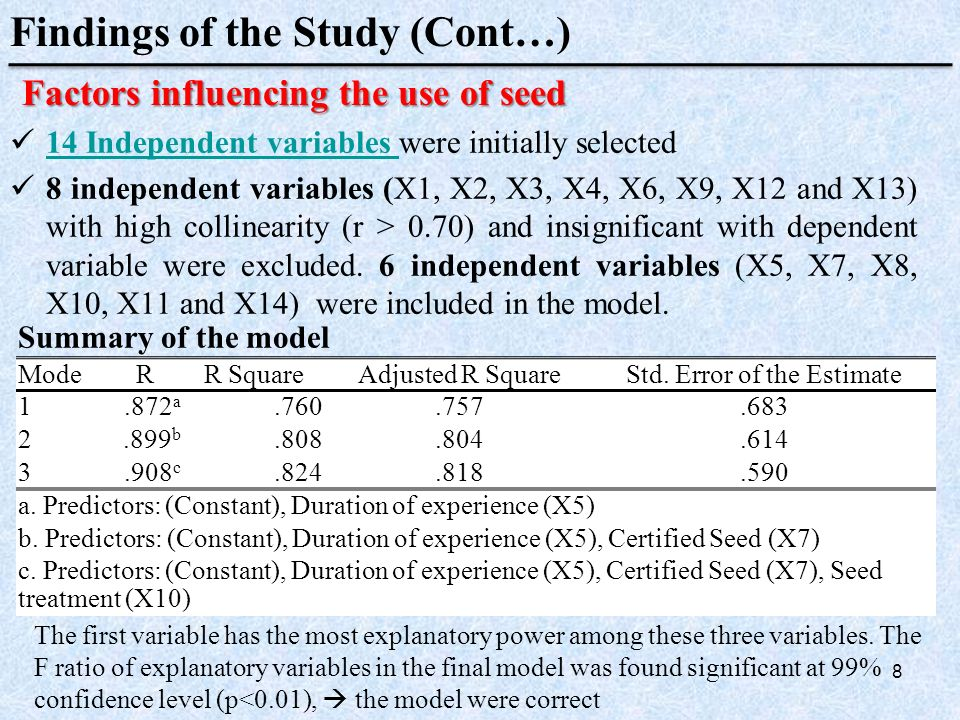 14 Independent variables were initially selected 14 Independent variables 8 independent variables (X1, X2, X3, X4, X6, X9, X12 and X13) with high collinearity (r > 0.70) and insignificant with dependent variable were excluded.