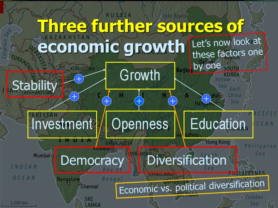 Three further sources of economic growth Democracy Diversification ++ Let's now look at these factors one by one Economic vs.
