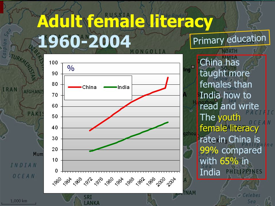 Adult female literacy China has taught more females than India how to read and write youth female literacy The youth female literacy rate in China is 99% compared with 65% in India % Primary education