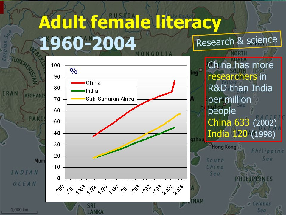 Adult female literacy China has more researchers in R&D than India per million people China 633 (2002) India 120 ( 1998) % Research & science