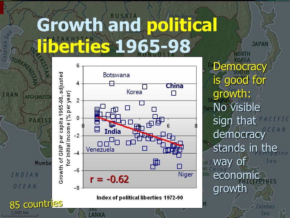 Growth and political liberties Central African Republic Brazil Democracy is good for growth: No visible sign that democracy stands in the way of economic growth r = Botswana China Niger Venezuela Korea 85 countries India