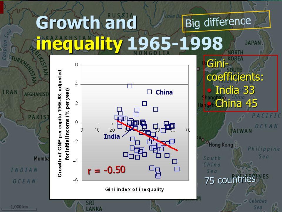 Growth and inequality Growth and inequality 1965-1998 Gini- coefficients: India 33 India 33 China 45 China 45 China India r = -0.50 75 countries Big difference