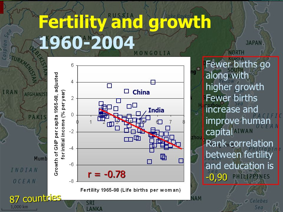 Fertility and growth Fewer births go along with higher growth Fewer births increase and improve human capital -0,90 Rank correlation between fertility and education is -0,90 r = countries China India