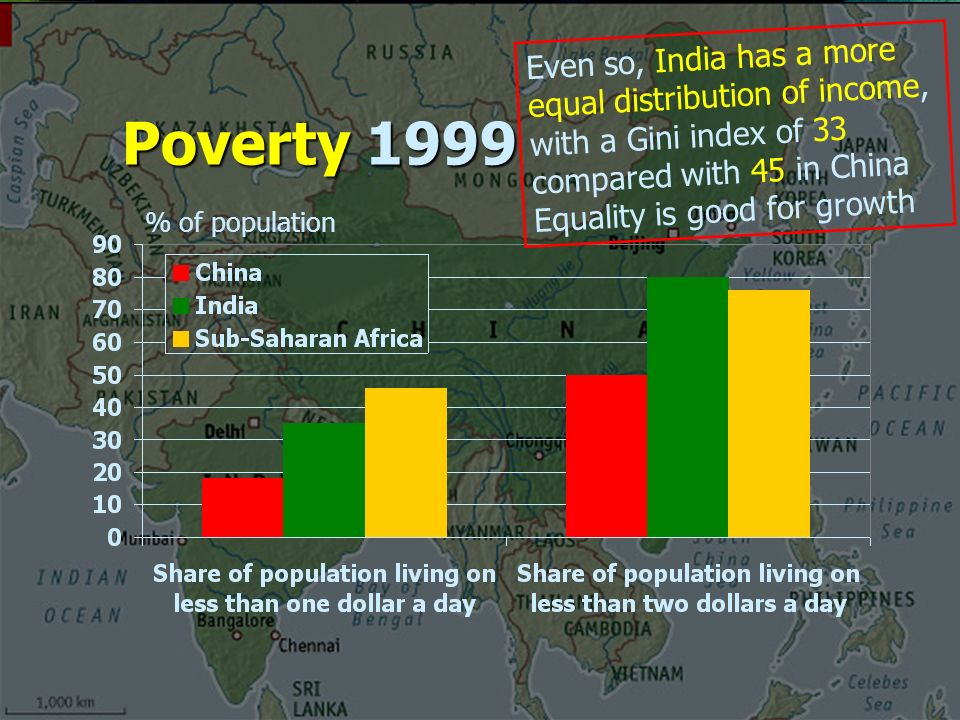 Poverty 1999 Even so, India has a more equal distribution of income, with a Gini index of 33 compared with 45 in China Equality is good for growth % of population