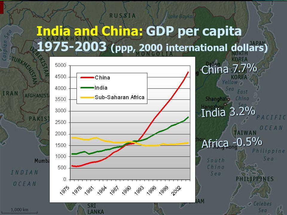 India and China: GDP per capita 1975-2003 (ppp, 2000 international dollars) China 7.7% Africa -0.5% India 3.2%