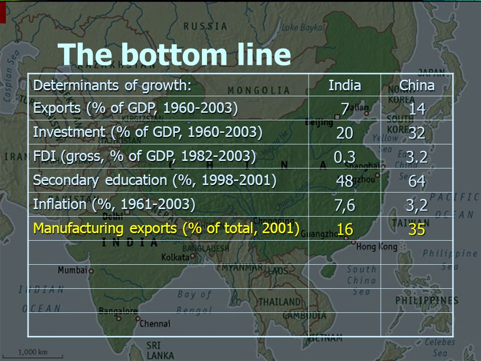 The bottom line Determinants of growth: IndiaChina Exports (% of GDP, ) 714 Investment (% of GDP, ) 2032 FDI (gross, % of GDP, ) Secondary education (%, ) 4864 Inflation (%, ) 7,63,2 Manufacturing exports (% of total, 2001) 1635