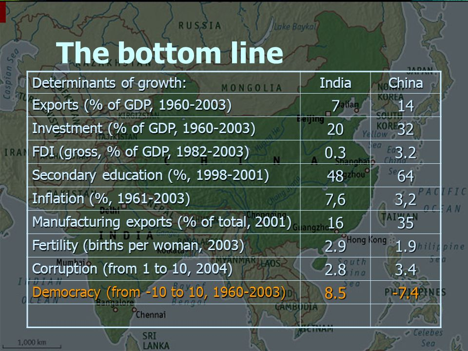 The bottom line Determinants of growth: IndiaChina Exports (% of GDP, ) 714 Investment (% of GDP, ) 2032 FDI (gross, % of GDP, ) Secondary education (%, ) 4864 Inflation (%, ) 7,63,2 Manufacturing exports (% of total, 2001) 1635 Fertility (births per woman, 2003) Corruption (from 1 to 10, 2004) Democracy (from -10 to 10, )