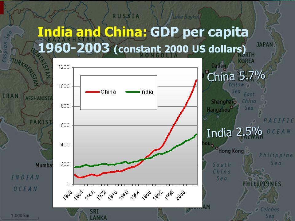 India and China: GDP per capita 1960-2003 (constant 2000 US dollars) China 5.7% India 2.5%