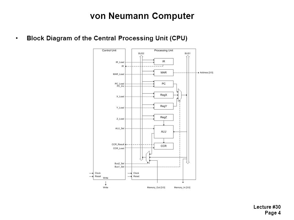 Lecture 30 page 1 ece 4110 sequential logic design lecture 30 4 lecture 30 page 4 von neumann computer block diagram of the central processing unit cpu ccuart Image collections