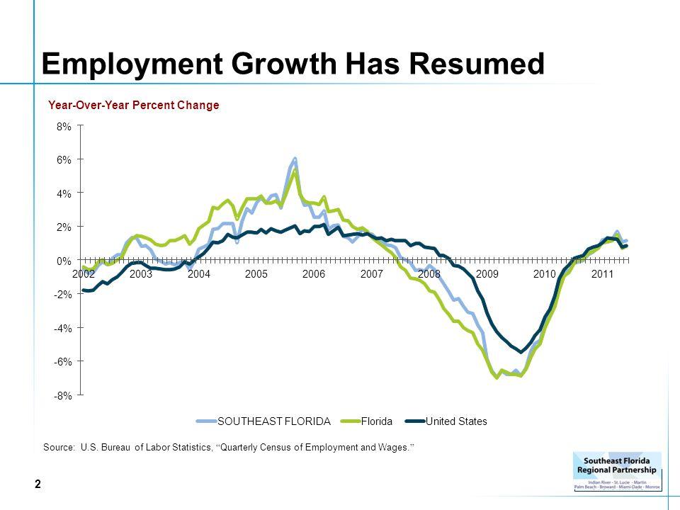 Southeast florida regional vision blueprint for economic 3 employment malvernweather Image collections
