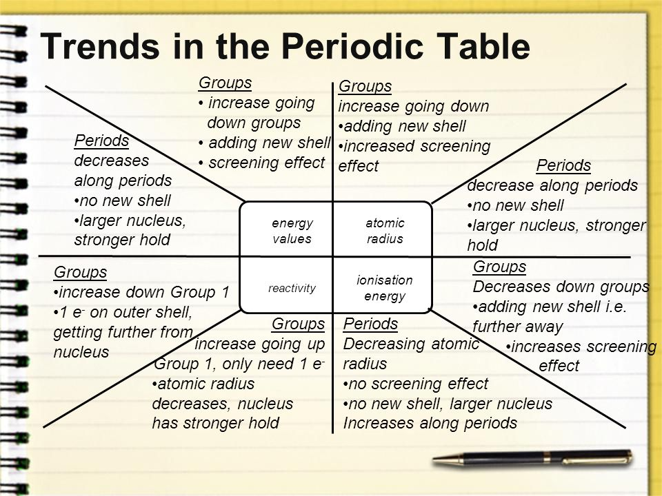 Trends In The Periodic Table Worksheet Answers Worksheets. Worksheets Trends In The Periodic Table Worksheet Answers Of Delibertad. Worksheet. Trends In The Periodic Table Worksheet Answers At Clickcart.co